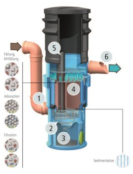 How the Hydrosystem 400 filters contaminants from water run-off