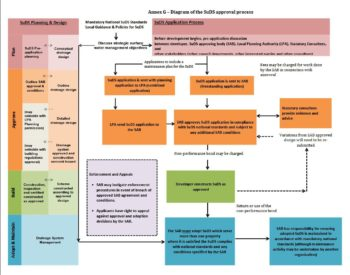 SuDS Wales - SuDS Approval Process Diagram (Annex G) from the SuDS Workshop
