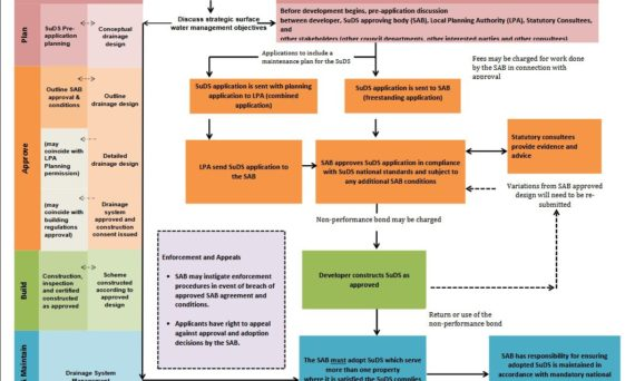SuDS Wales - SuDS Approval Process Diagram (Annex G)