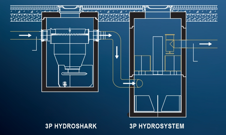 3P Technik Hydroshark and Hydrosystem drainage treatment train removes microplastic
