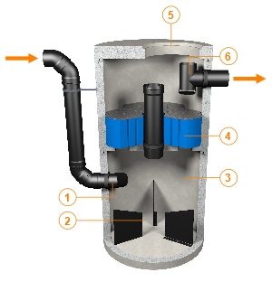 Hydrosystem 1500 Stormwater Treatment Device shown here installed in a concrete chamber.